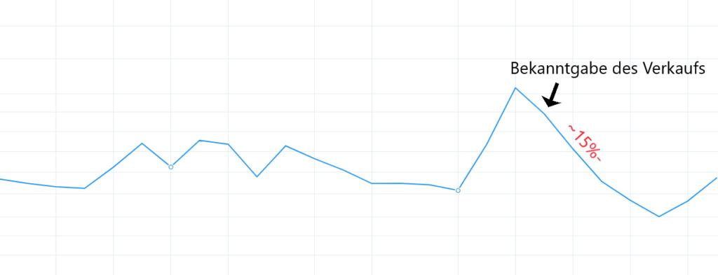Aktienkurs von Delta Air Lines zum Zeitpunkt des Verkaufs von Warren Buffett